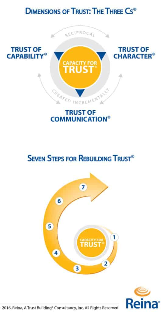 Reina-Trust-Building-Rebuilding-Trust-Models
